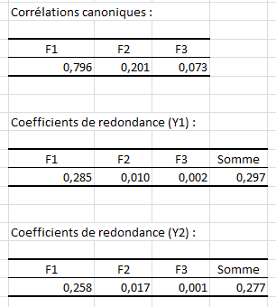 corrélations canoniques coefficients de redondance