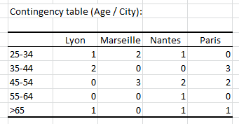 Results: Contigency table