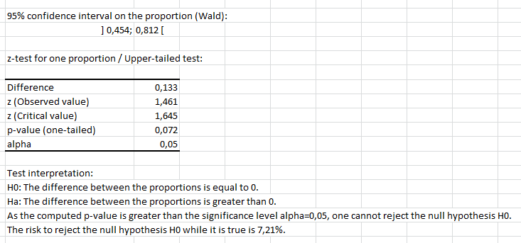 F-test using XLSTAT - Statistics Excel