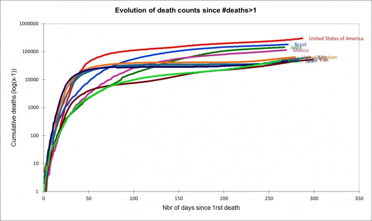 Figure: Evolution of death counts since #deaths>1