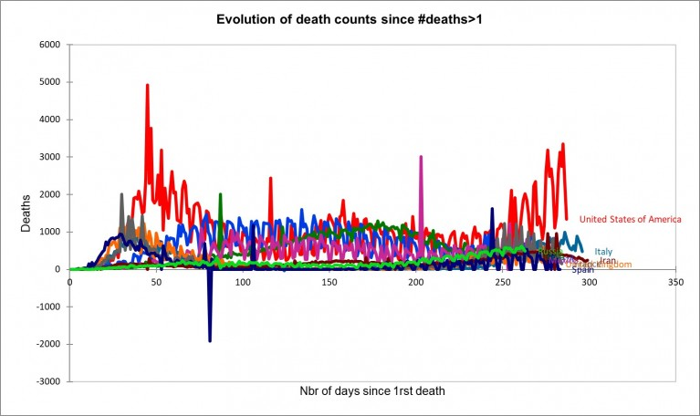 Figure : Evolution of death counts since #deaths>1