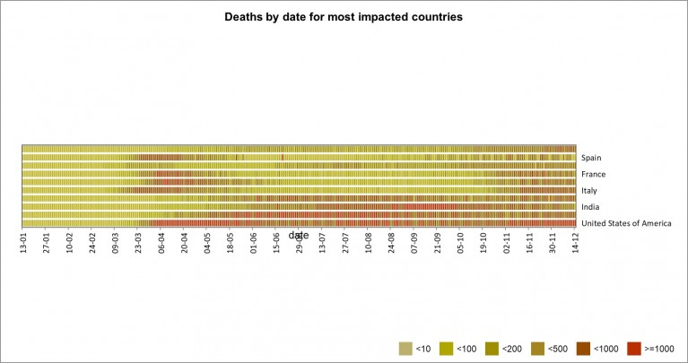 Figure: Deaths by date for most impacted countries
