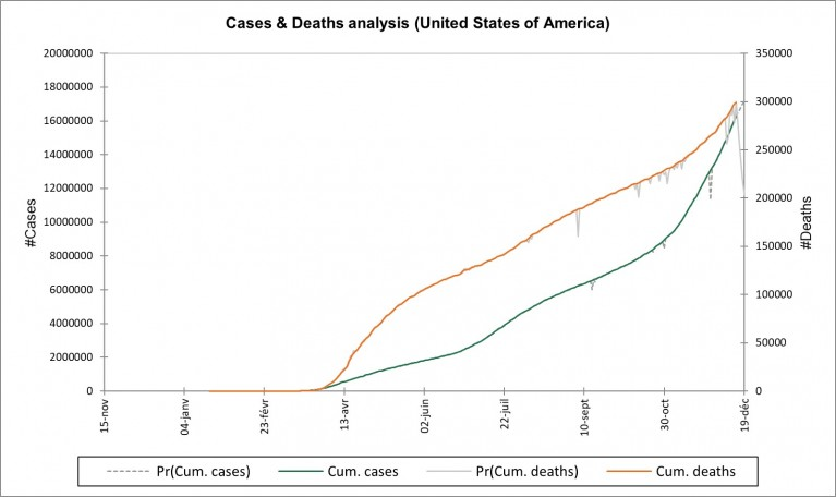 Figure : Cases & Deaths analysis (United States of America)