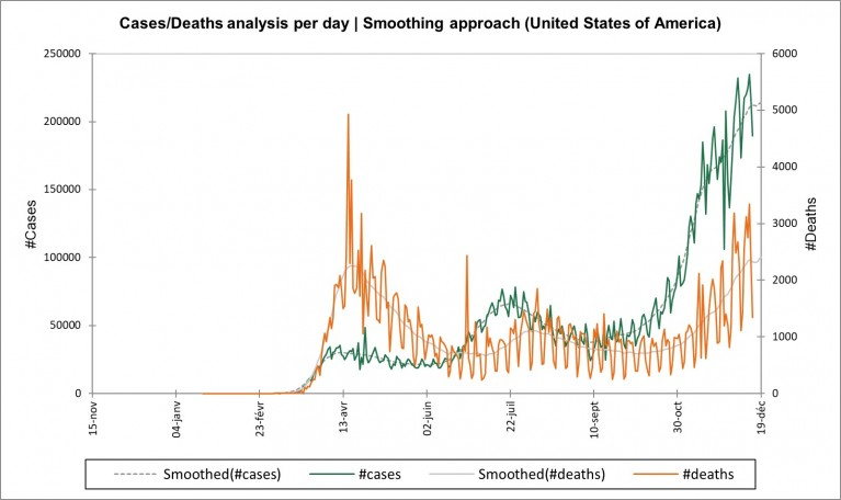 Figure : Cases/Deaths analysis per day | Smoothing approach (United States of America)