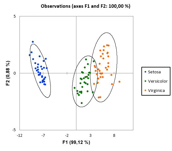 Discriminant Analysis Observations Chart XLSTAT