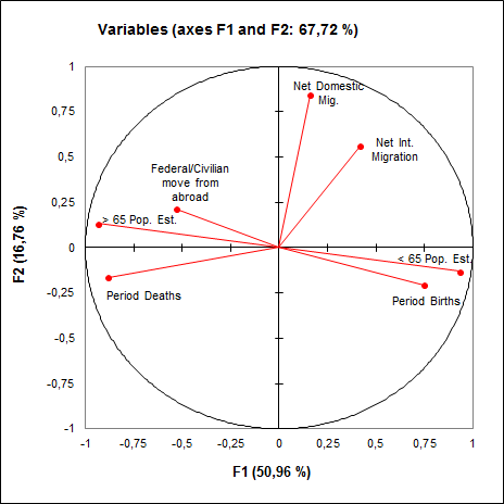 Principal Component Analysis PCA Correlation Circle in Excel