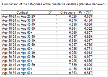 logistic-regression-comparison-categories-of-qualitative-variables.png
