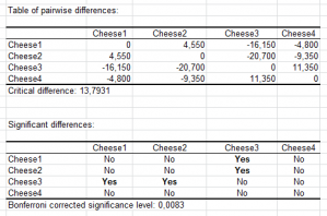 comparison-of-k-pairwise-differences-and-significance.png