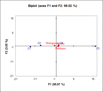generalized-procrustes-analysis-biplot.png