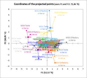 multiple-factor-analysis-coordinates-of-projected-points.png