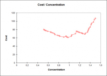 roc-curves-cost-vs-concentration.png