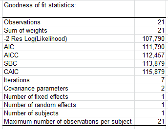 mixed-models-goodness-of-fit-statistics.png