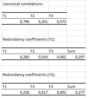canonical-correlation-analysis-correlations-and-redundancy.png