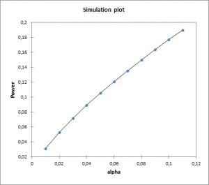 power-compare-proportions-simulation-plot-power-vs-alpha.png