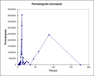 spectral-analysis-periodigram-vs-period.png