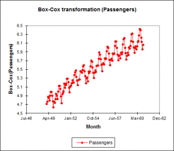 time-series-transformation-box-cox.png