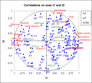 pls-regression-correlations-on-axes-t1-and-t2.png