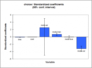 conditionnal-logit-standardised-coefficients.png