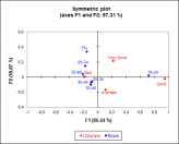 correspondence-analysis-symmetric-plot.png