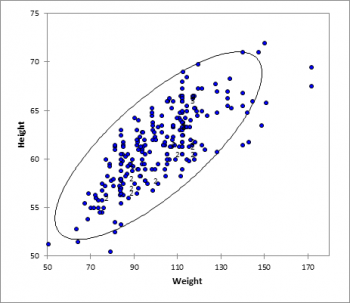 scatter-plot-2variables-ellipse.png