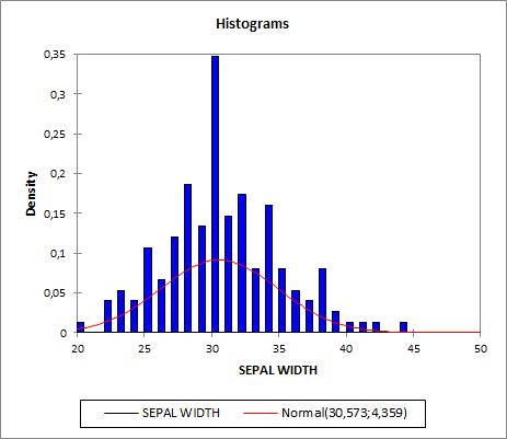 Distribution fitting | statistical software for Excel
