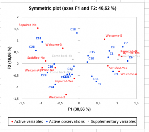Multiple Correspodence Analysis: Symmetric plot