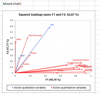 PCAmix: Squared loadings for quantitative and qualitative variables