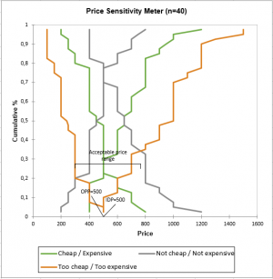 Price Sensitivity Meter Van Westendorp Statistical Software