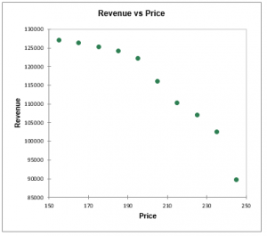 Price Elasticity Of Demand Statistical Software For Excel