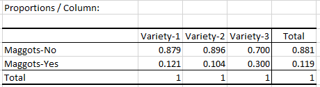 Proportions per column table