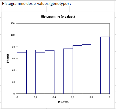 differential expression p-values histogram