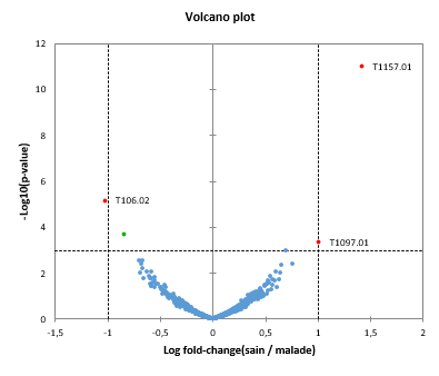 differential expression volcano plot