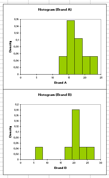 Preliminary Histograms - 2