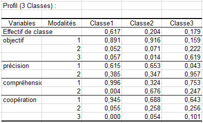 lg latent class clustering output 2