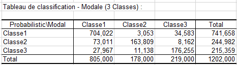 lg latent class summary classification table