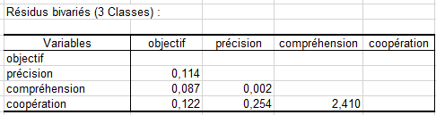 lg latent class clustering BVR