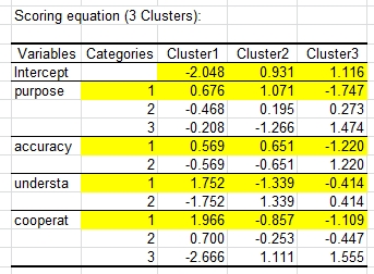 lg latent class clustering scoring equation