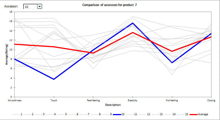 result panel comparison assesors plot
