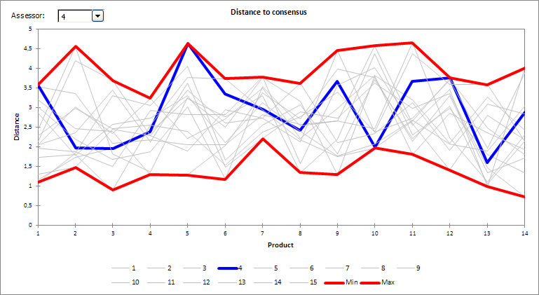 result panel distance to consensus plot