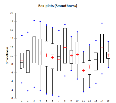 result panel box plot