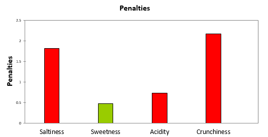 penalties plot xlstat