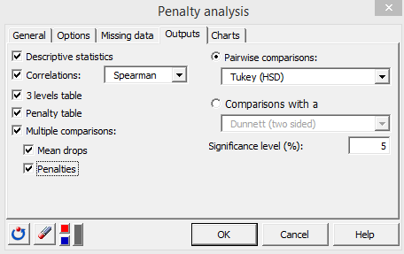 Penalty analysis XLSTAT outputs tab