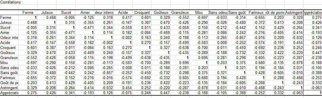 cata correlation matrix