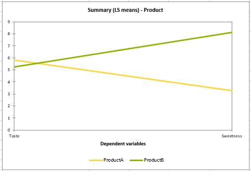 multiple comparisons: product LS means chart