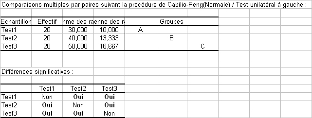 resultats page test