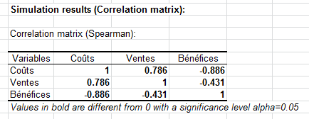 Simulation: Results - Correlation matrix