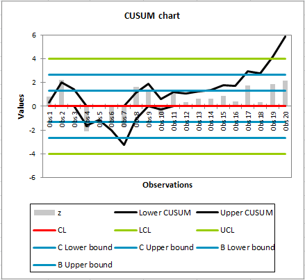 Time weighted control chart: CUSUM chart