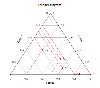 Ternary diagram in excel tutorial xlstat interpreting a ternary diagram ccuart